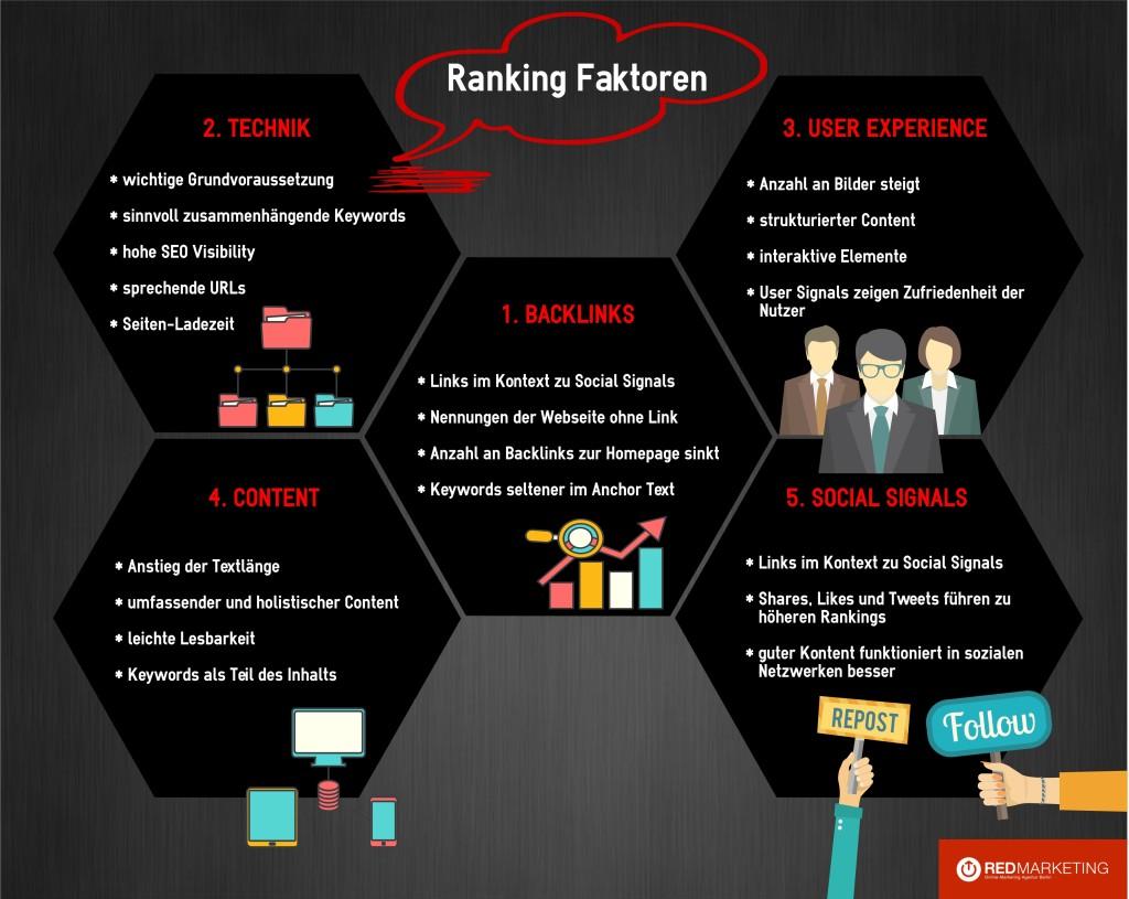 Infografik zu den Ranking Faktoren